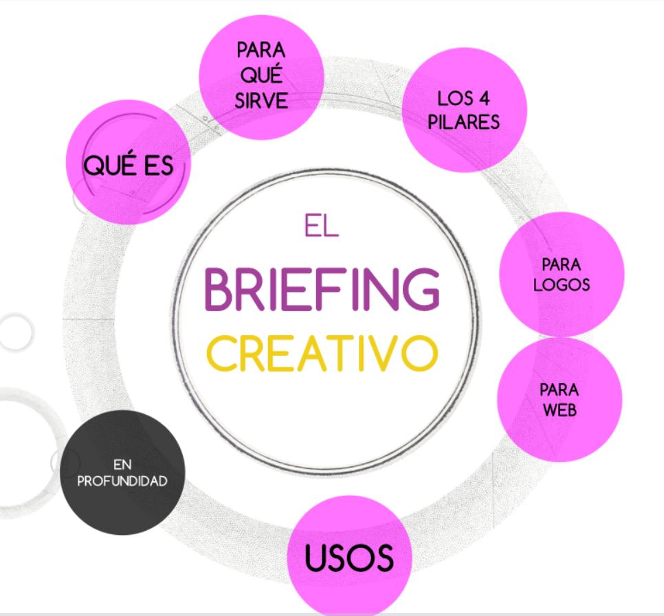 El Briefing Creativo Briefingcreativo Briefing Publicidad Brainstorm Branding Creatividad Branding Presentaciones