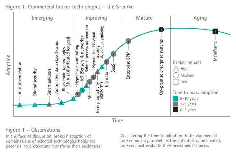 Tech Maturity S Curve For Insurers S Curves Curve Hybrid Cloud