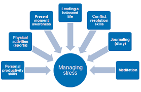 Nationally Recognized Psychotherapist Bill Benson, LMFT, LPCC, Questions the Commonly Held Definition of Stress http://www.thementalgym.org/ #stress_management