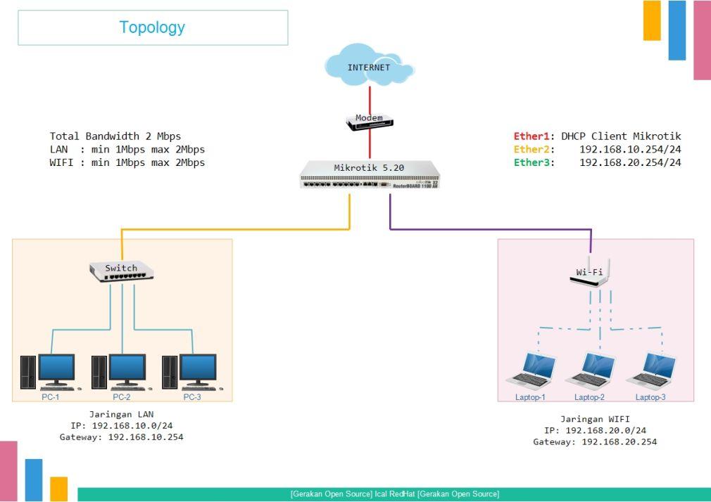 Konfigurasi Router MikroTik (Interface, IP Address, IP Route