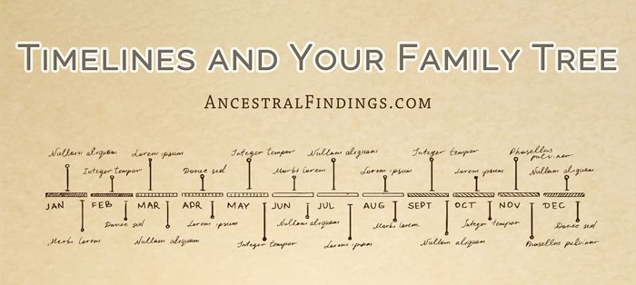 timelines and your family tree genealogy tips historical tidbits