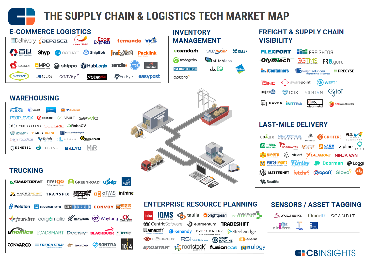 Sc Amp L Market Map Large V2 Vc Charts Supply Chain