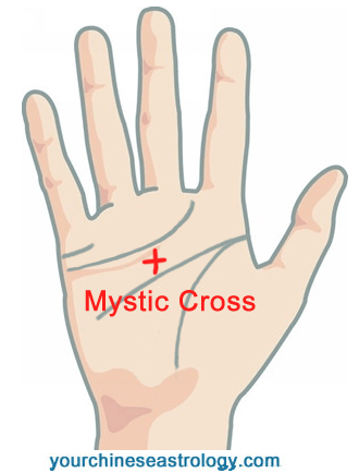 Palm Reading Mystic Triangle Psychic Triangle Letters M V X