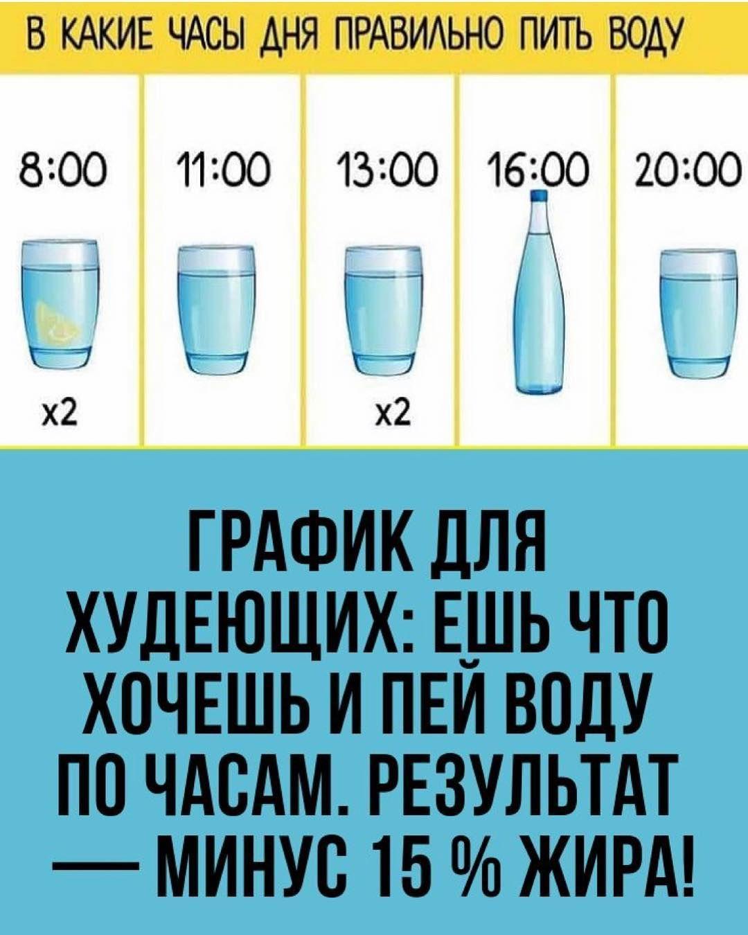расписание питья воды для похудения