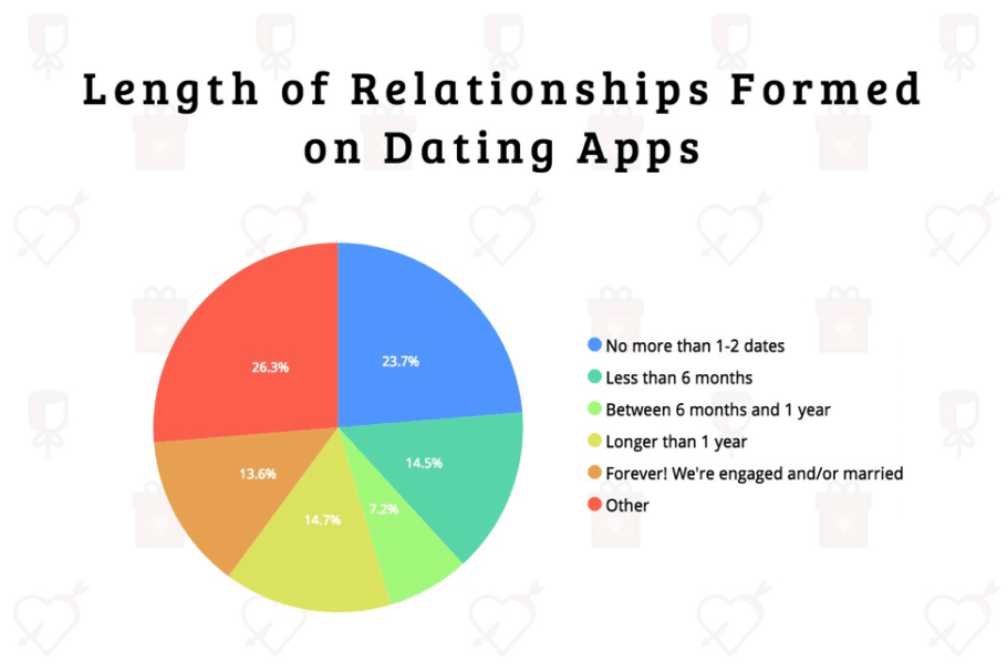 Pie Chart Grouping Respondents By How Long Dating App