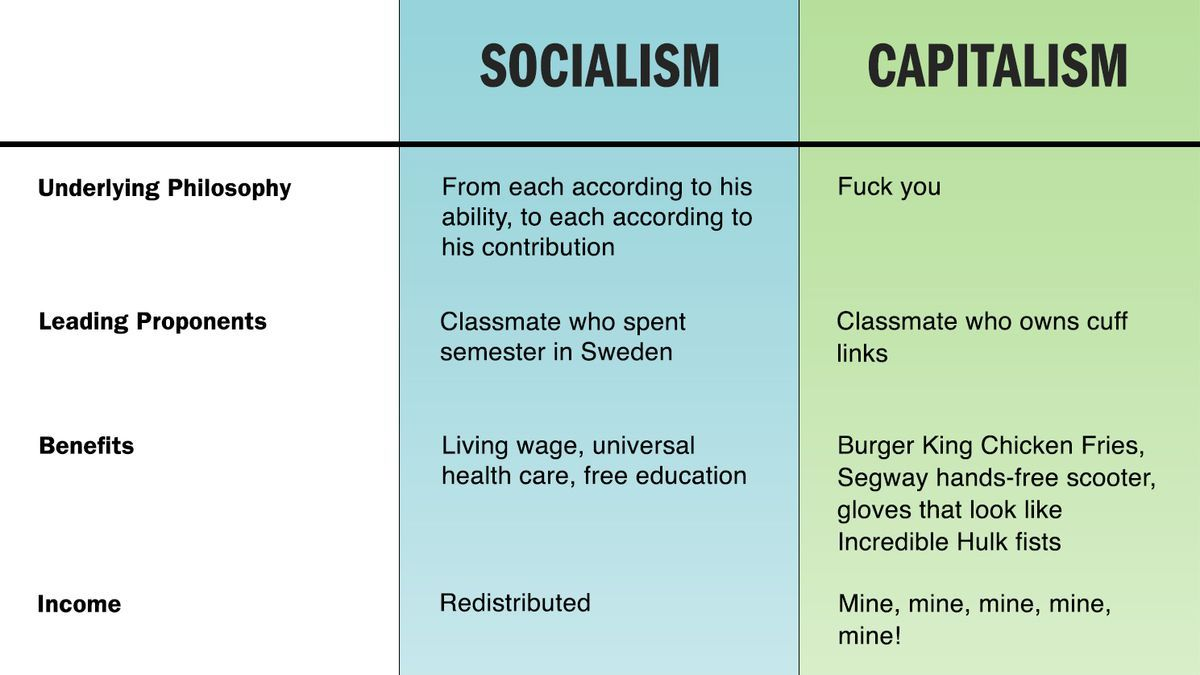 Difference Between Capitalism and Socialism