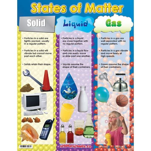 Three States of Matter   The Three States of Matter Lesson Plans ...