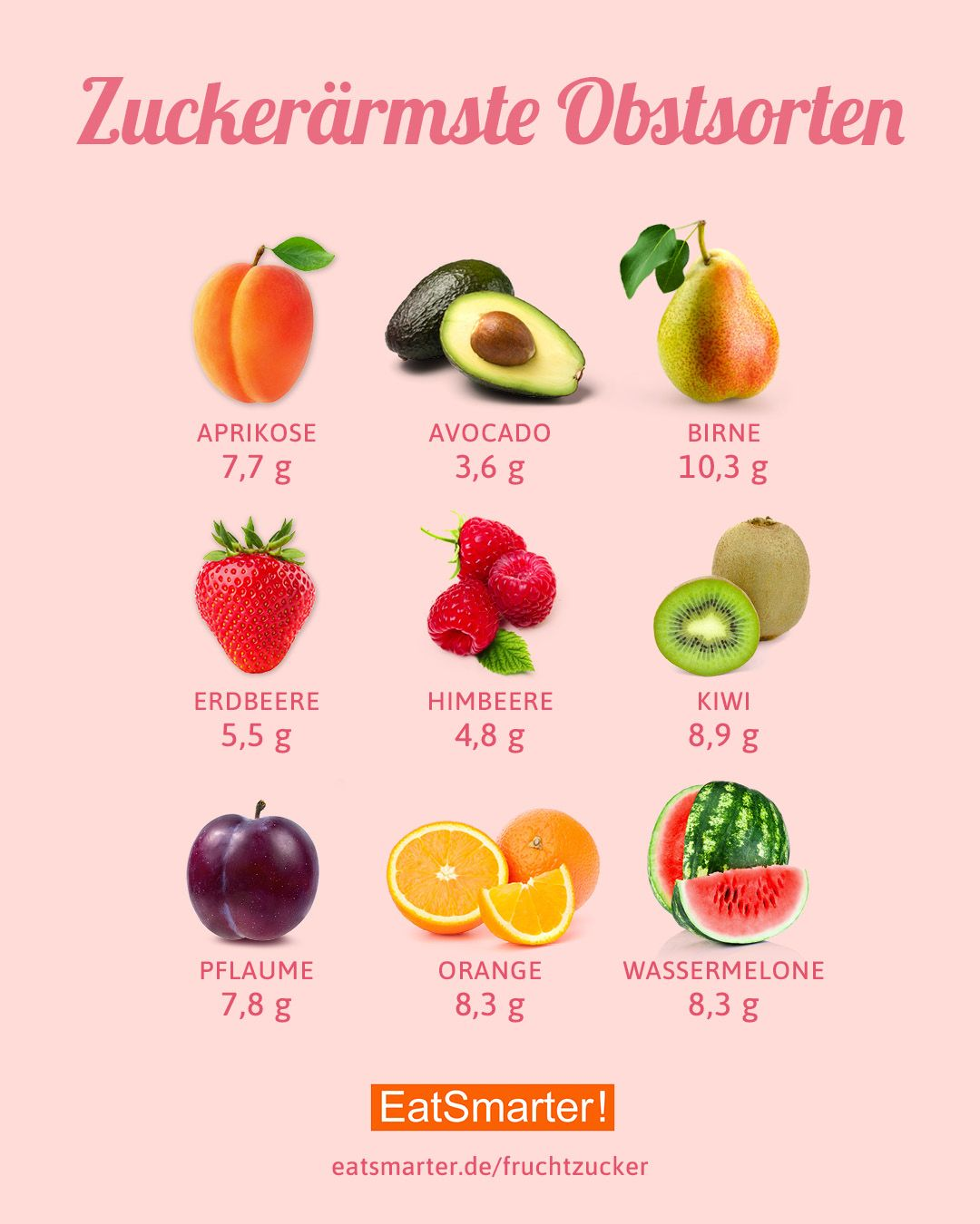 Die zuckerärmsten Obstsorten #vitamins