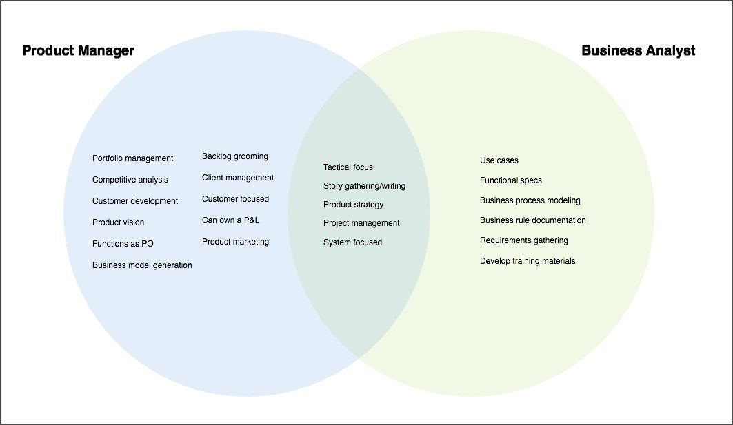 Business Analyst Vs Product Manager  Ux  Eproduct Creation Stuff