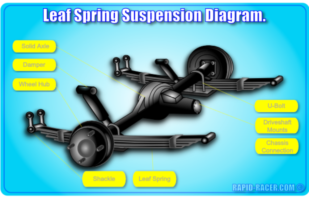 Car Suspension Overview Rapid Racer Com In 2020 Car Mechanic Garage Makeover Car
