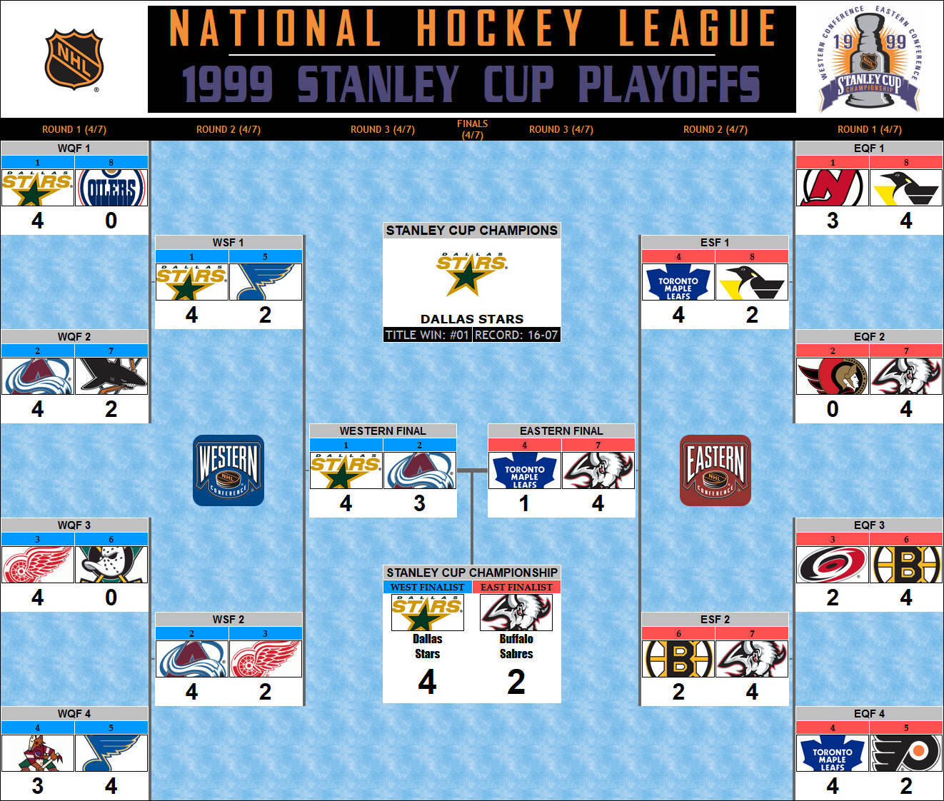 1999 Stanley Cup Playoff Bracket Dallas Stars Championship Stanley Cup Playoffs Dallas Stars Stanley Cup Champions