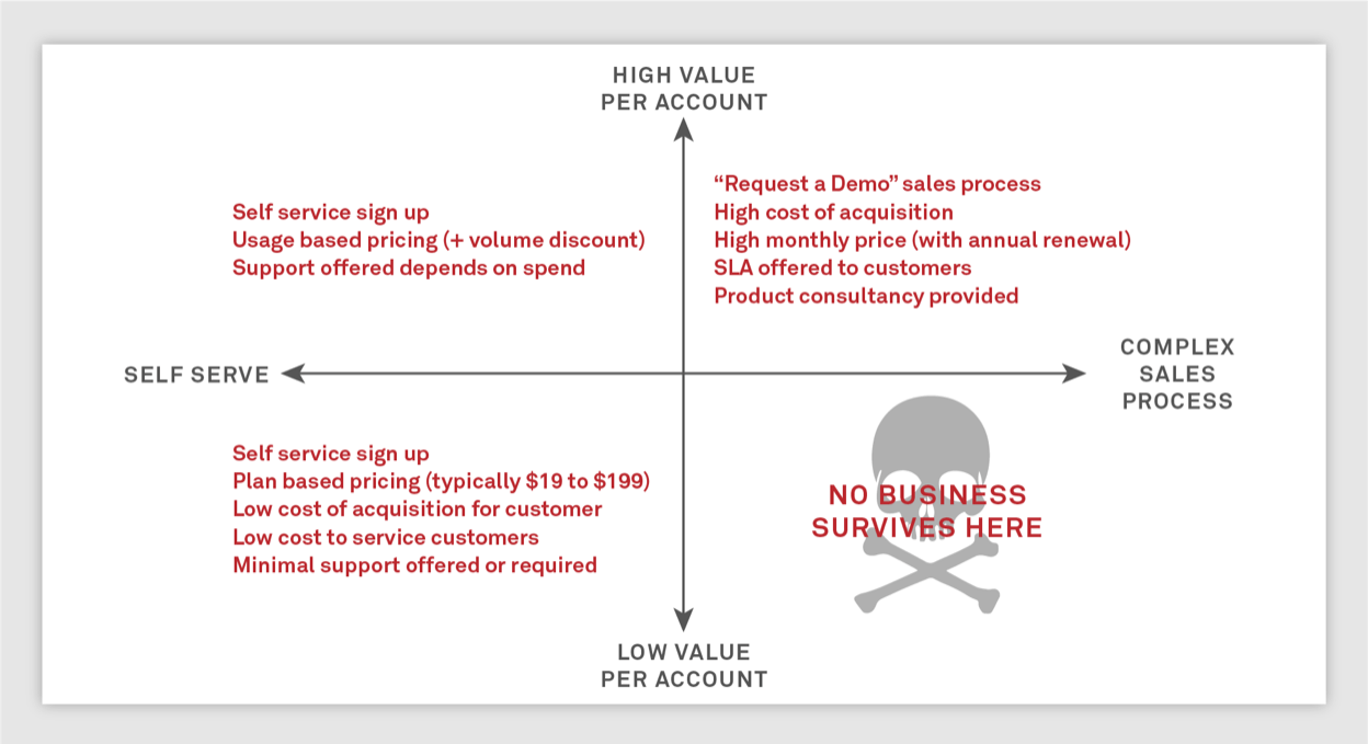 Picking a pricing strategy for your product Inside
