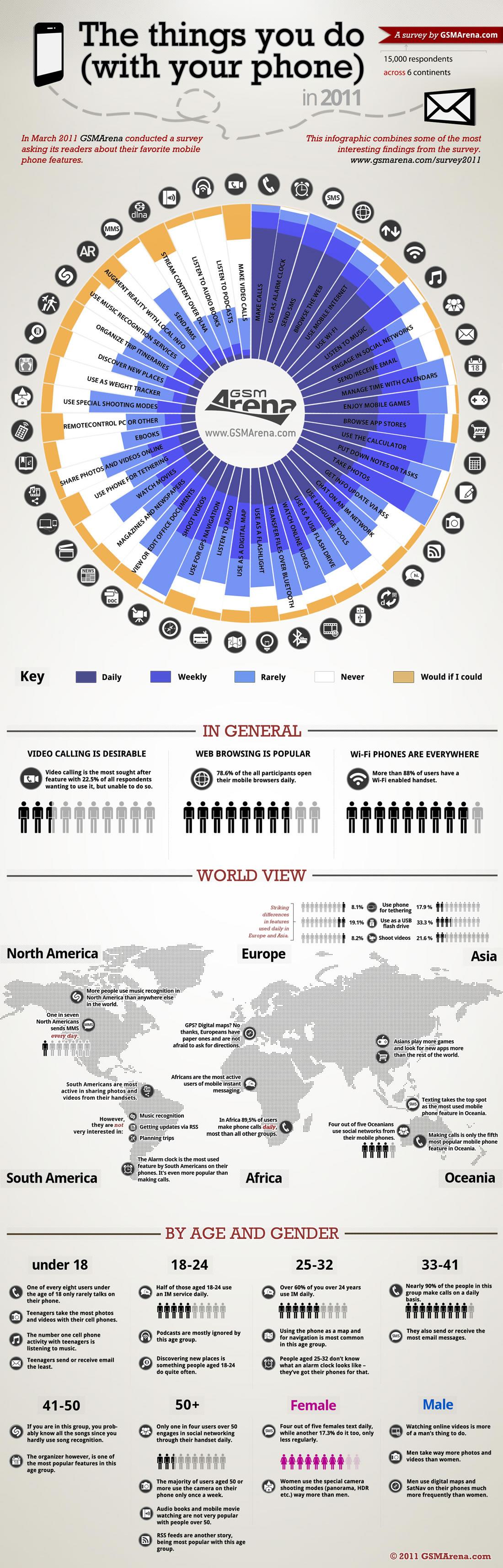 ¿Qué haces con tu teléfono móvil? #infografia #infographic