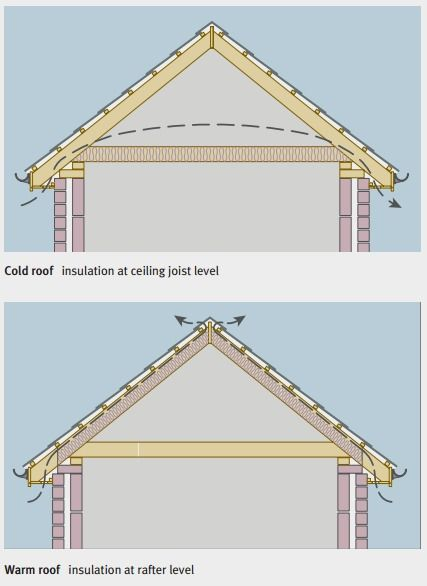 Pitched Roof Construction Warm Vs Cold Warm Roof Roofing Modern Roofing