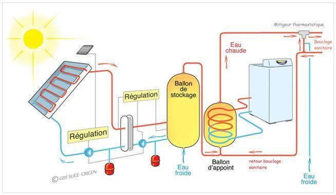 principe de fonctionnement chauffe eau solaire collectif cesc en r sidentiel grdf cegibat. Black Bedroom Furniture Sets. Home Design Ideas