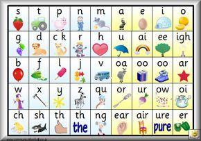 FREE Printable PDF's w/ 15 different Phonics Charts and