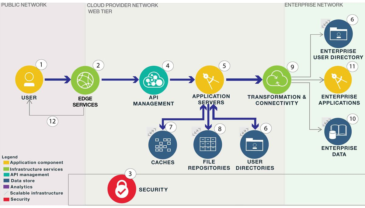 Web Application Process Flow Diagram 2008 F250 Wiring Image Result For Services