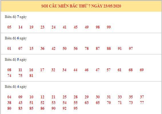 Dự đoán XSMB ngày 24/5/2020 10