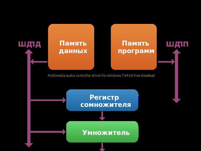Multimedia audio controller driver for windows 7 64 bit