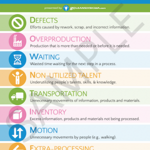 The 8 Wastes Poster Lean Six Sigma Process Improvement Online