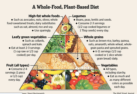 Wfpb Food Pyramid In 2020 Plant Based Whole Foods Vegan Food Pyramid Whole Food Diet