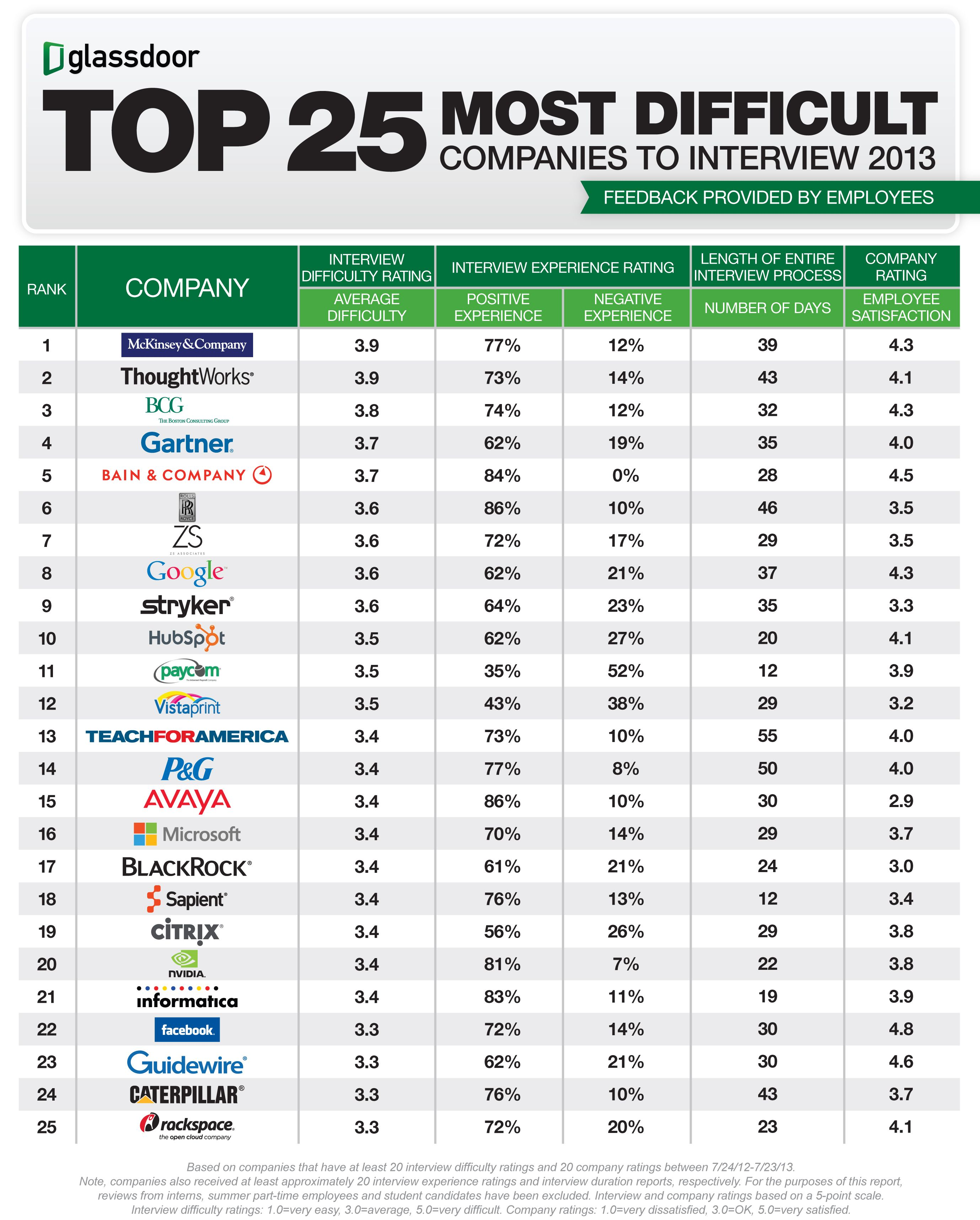 Top  Companies With The Toughest Job Interviews From Glassdoor