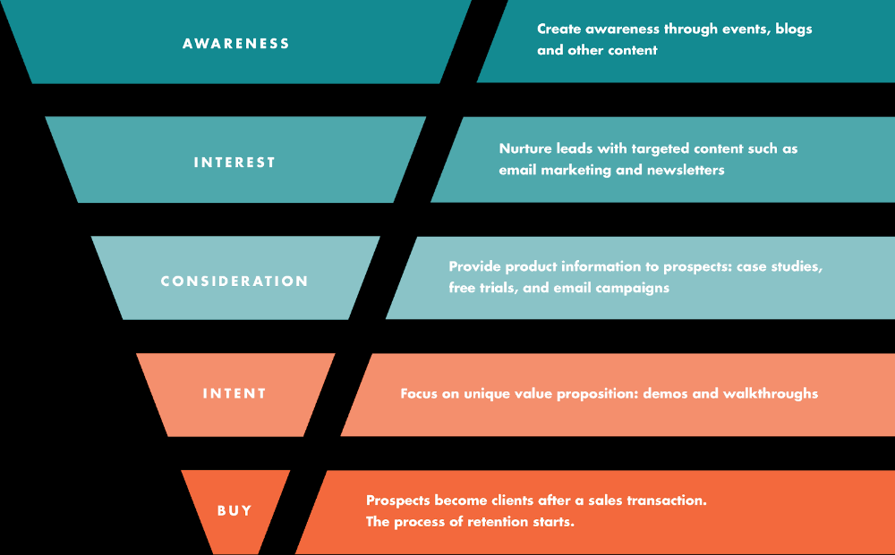 How To Build a Facebook Sales Funnel Create awareness