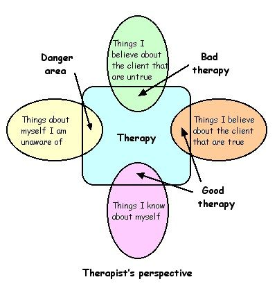 carl roger person centered therapy p c t Carl rogers theory and his client centered approach client-centered therapy, originally called person centered therapy (pct) has the same impact today as it did 25 years ago.