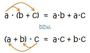 Distributivgesetz (=Verteilungsgesetz) für Multiplikation und ...