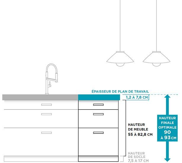 Lu0027ergonomie de votre cuisine Perspective
