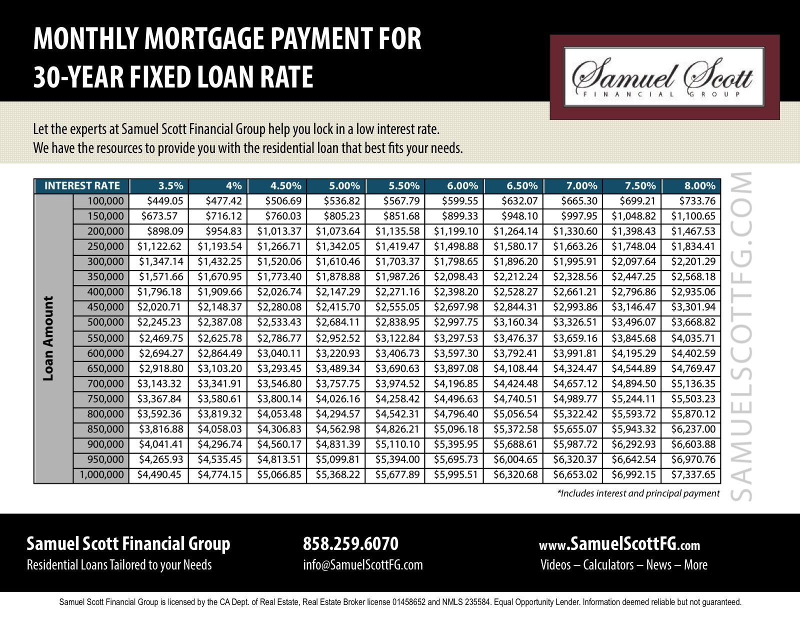 This Infographic Shows The Monthly Mortgage Payment For A 30 Year