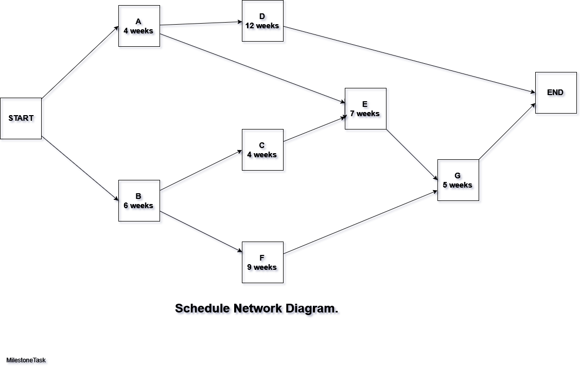 22 Good Sample Of Network Diagram Definition Ideas Bookingritzcarlton Info Diagram Design Diagram Project Management