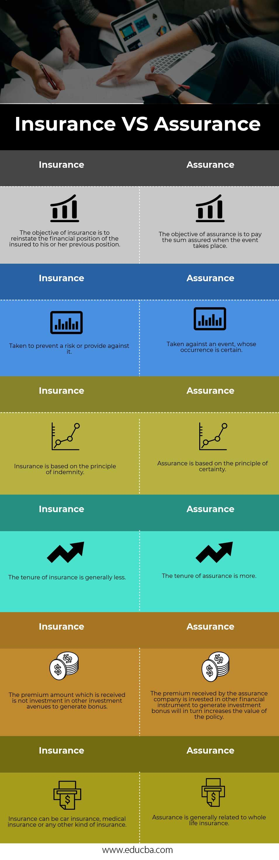 Insurance Vs Assurance With Images Equity Financial