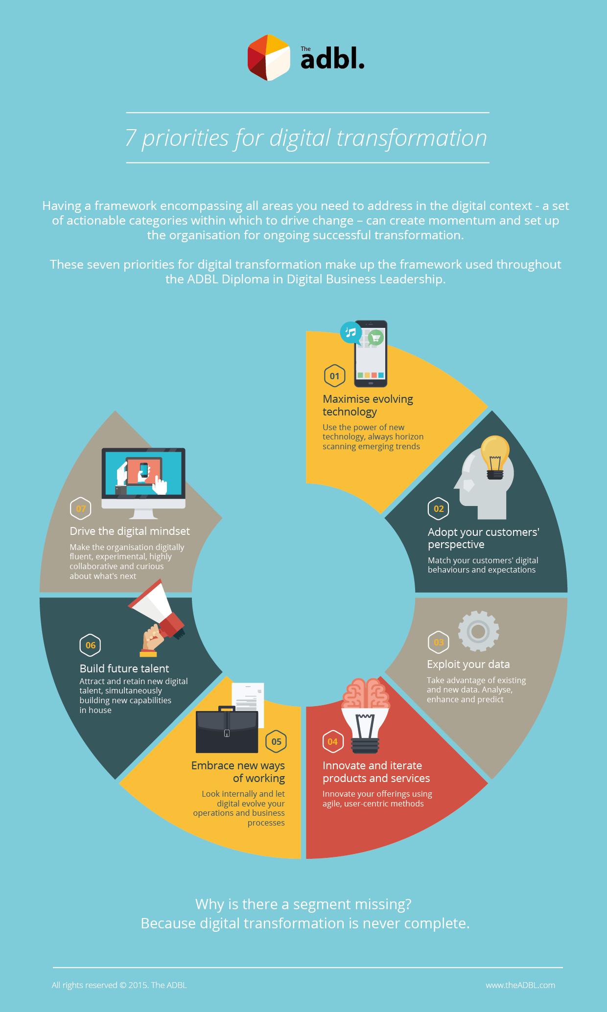 the  digitaltransformation framework  seven priorities for