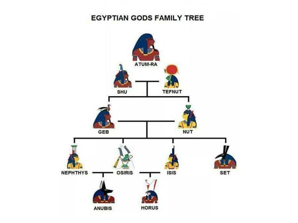 family tree of egyptian gods goddesses myth or mythology