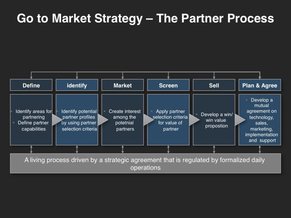 Go To Market Strategy The Partner Process Marketing