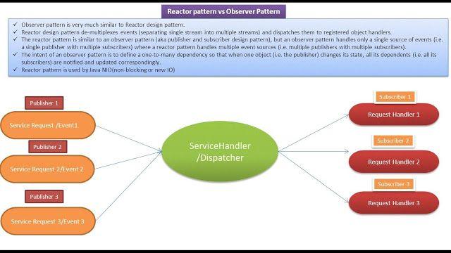 Reactor Design Pattern Vs Observer Design Pattern Pattern Design