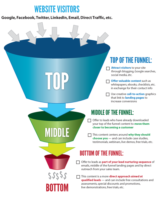 Do You Have a Modern Marketing Funnel to Drive Sales?