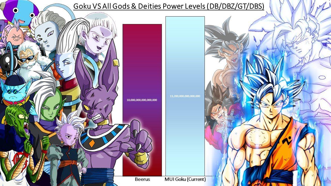 Goku Vs All Gods Power Levels Dragon Ball Z Gt Super Goku Vs Dragon Ball Z Anime Art