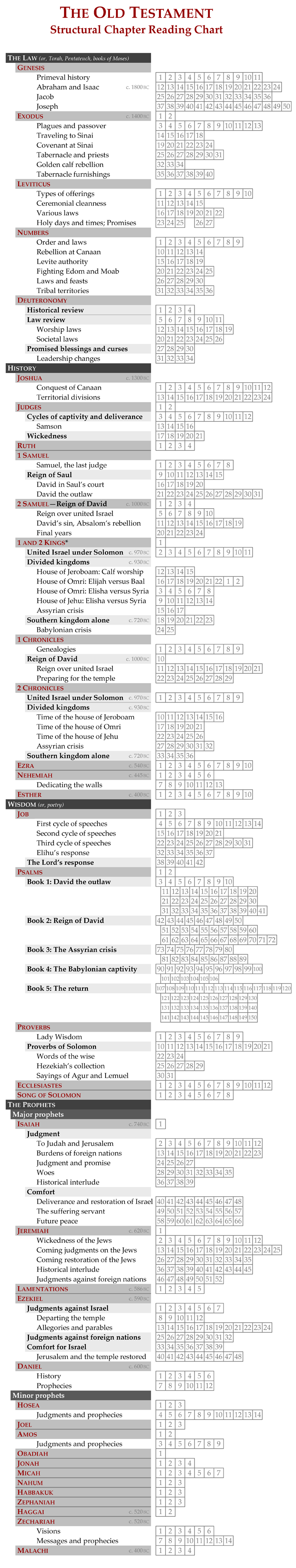 Pin by monica ann on just me pinterest alt bible and bible old testament structural chapter reading chart nvjuhfo Choice Image
