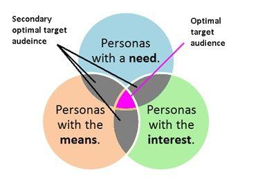 Venn diagram of optimal target audience versus secondary optimal target audience.