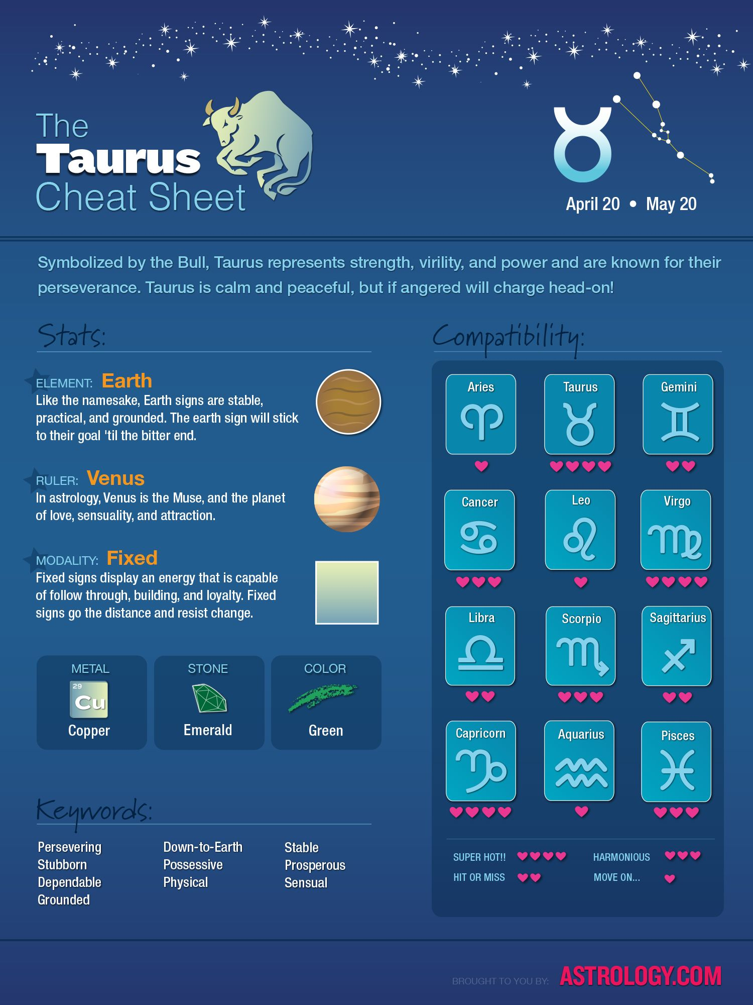 #Taurus Cheat Sheet Check out more at Astrology.com #astrology #horoscope