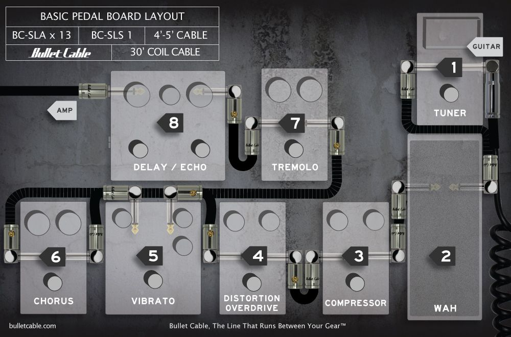basic pedal and effects layout for your pedalboard setup guitar stuff pedalboard diy guitar. Black Bedroom Furniture Sets. Home Design Ideas
