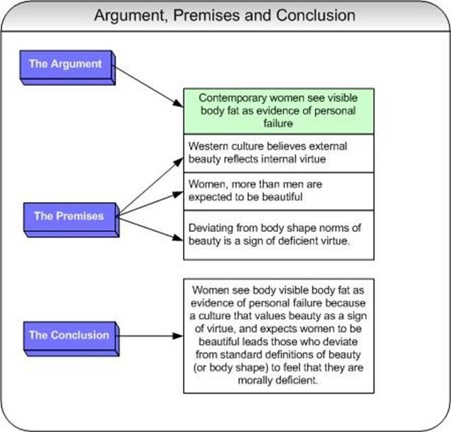 Make An Argument  Critical Thinking  Pinterest  Phrase Bank  How To Write An Argument Essay Paper Writing Skills Leadership Essay  Writing Sport Essays Essay  Content Writing Services Australia also Essays In Science  Business Plan Essay