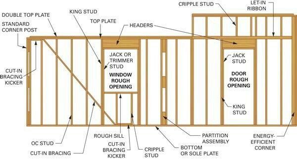 Pin By Sarah Johnson On Construction Building A Cabin Framing Construction Frames On Wall