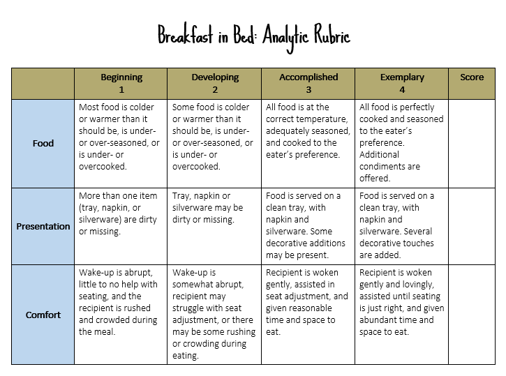 Know Your Terms Holistic Analytic And SinglePoint Rubrics