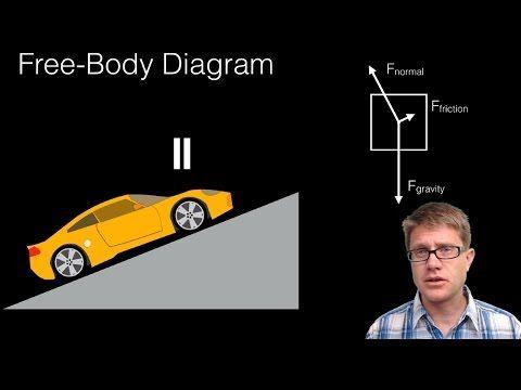 39 Free Body Diagrams Youtube Body Diagram Teaching Videos Body Systems