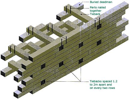 Railroad Timber Retaining Wall Details 3d Railroad Tie Retaining Wall Wooden Retaining Wall Wood Retaining Wall