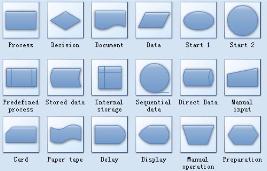 Kegunaan dan fungsi simbol simbol flowchart pada pembuatan sistem kegunaan dan fungsi simbol simbol flowchart pada pembuatan sistem http ccuart Images