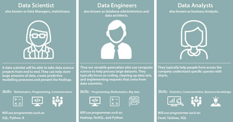 Data Scientist vs Data Analyst vs Data Engineer using Word